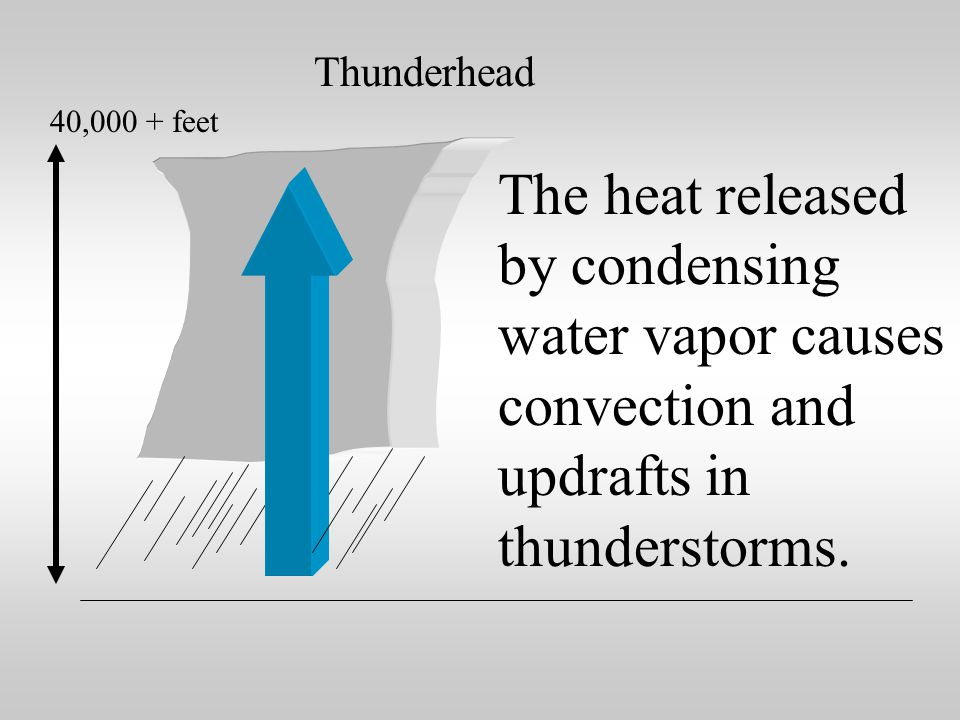 The heat released by condensing water vapor is a major factor in weather phenomena like thunderstorms and hurricanes.