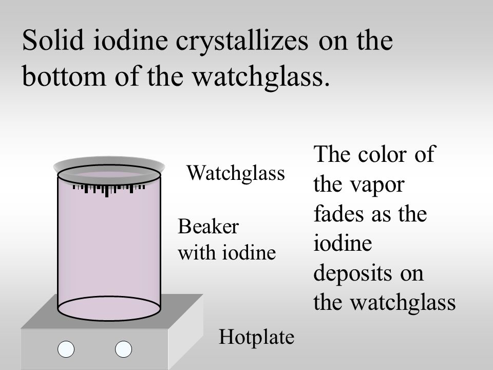 Solid iodine, I 2, undergoes sublimation when heated.