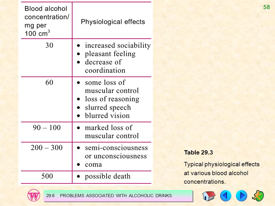 58 Table 29.3 Typical physiological effects at various blood alcohol concentrations. 29.6 PROBLEMS ASSOCIATED WITH ALCOHOLIC DRINKS