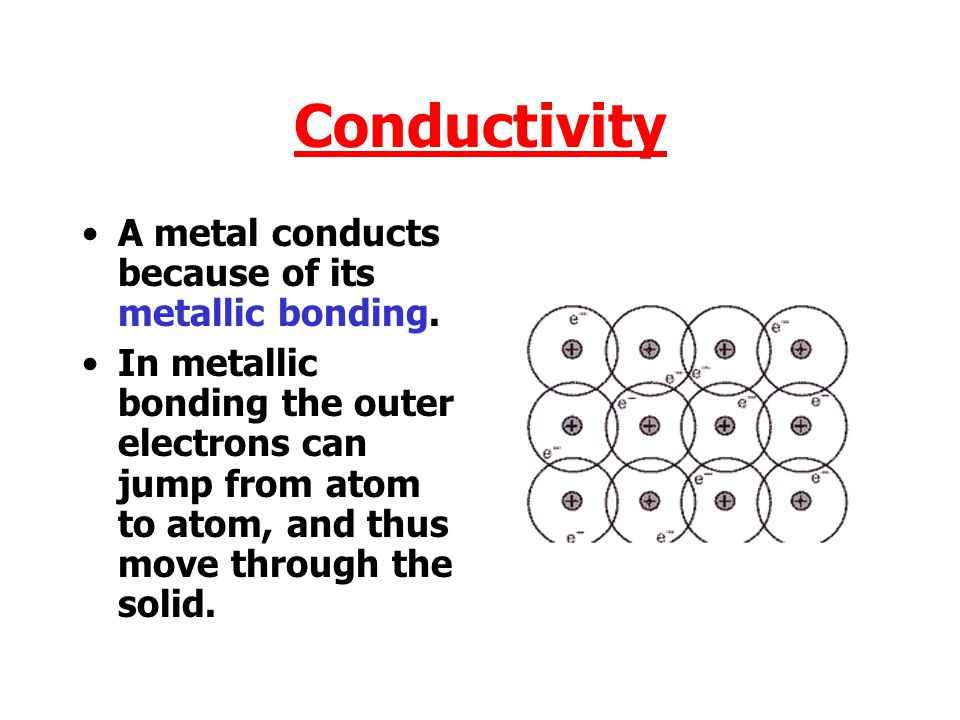 Conductivity A metal conducts because of its metallic bonding.