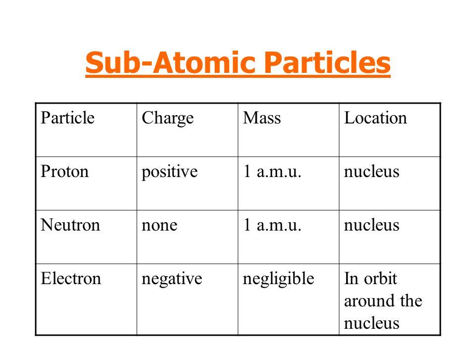 Sub-Atomic Particles ParticleChargeMassLocation Protonpositive1 a.m.u.nucleus Neutronnone1 a.m.u.nucleus ElectronnegativenegligibleIn orbit around the nucleus
