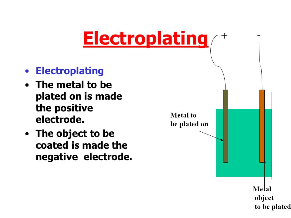 Electroplating The metal to be plated on is made the positive electrode.