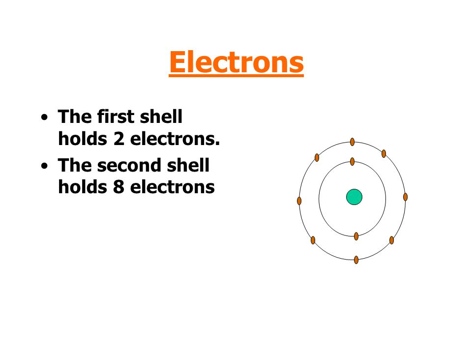 Electrons The first shell holds 2 electrons. The second shell holds 8 electrons
