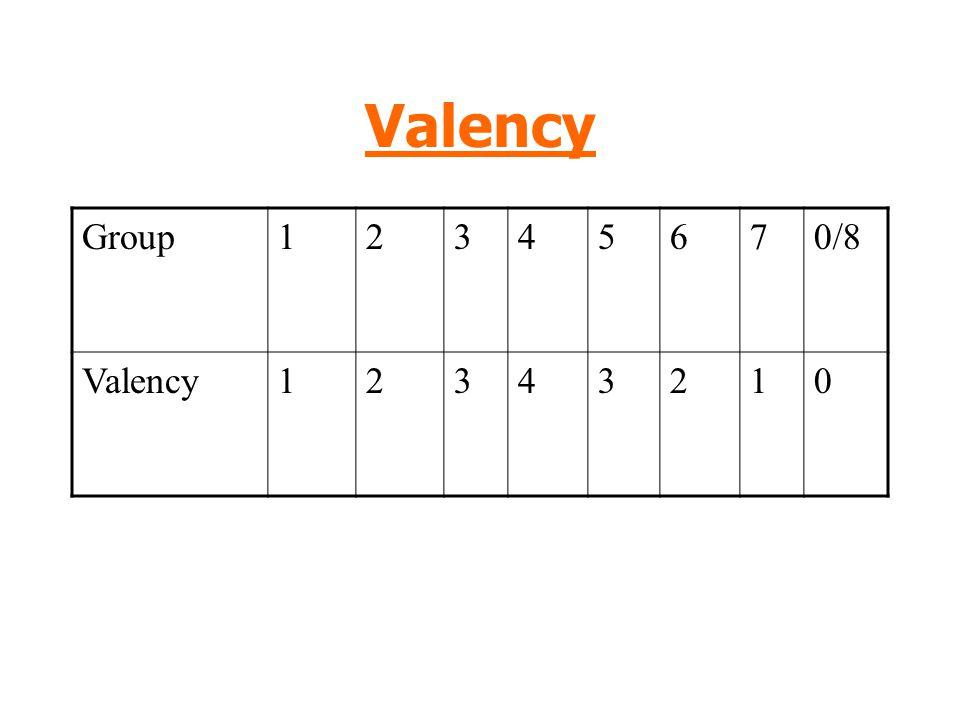 Valency Group12345670/8 Valency12343210
