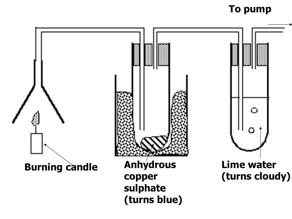 Burning candle Lime water (turns cloudy) Anhydrous copper sulphate (turns blue) To pump