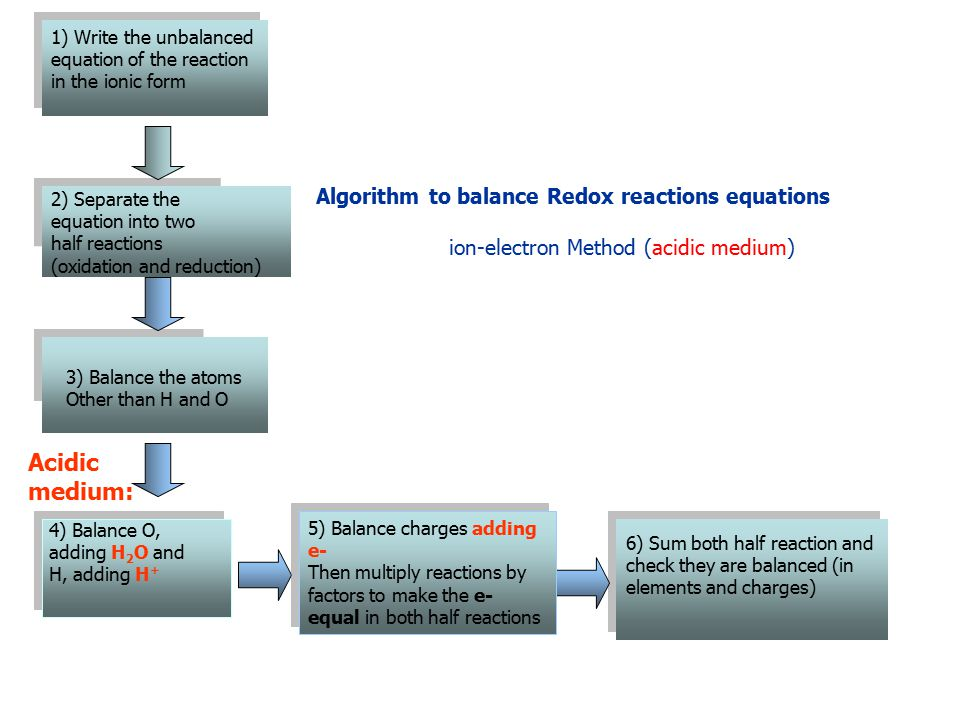 2) Separate the equation into two half reactions (oxidation and reduction) 2) Separate the equation into two half reactions (oxidation and reduction) 3) Balance the atoms Other than H and O 1)1) 1) Write the unbalanced equation of the reaction in the ionic form Algorithm to balance Redox reactions equations ion-electron Method (basic medium) 5) Balance charges adding e -, then multiply reactions by factors to make the e - equal in both half reactions 7) Unite the common terms on one side of the half reactions, and sum them.