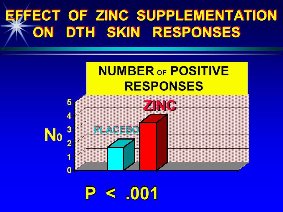 EFFECT OF ZINC SUPPLEMENTATION ON PLASMA, RBC & MNC ZINC Z I N C PLACEBO PLASMA ug / dL PLASMA ug / dL RBC MNC p = 0.01