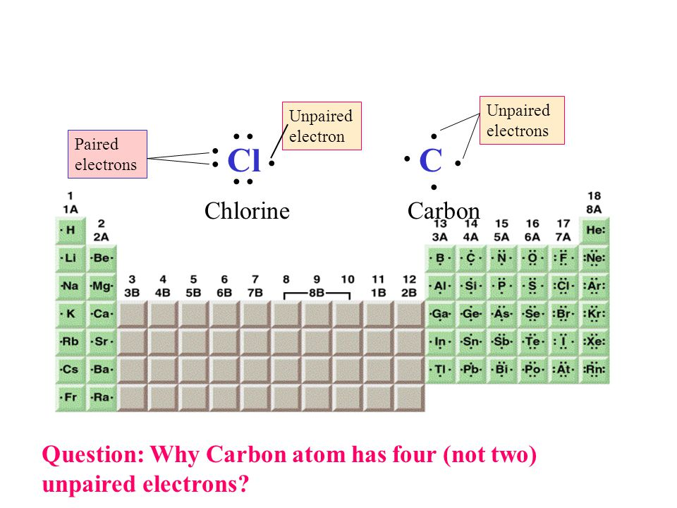 Cl C Unpaired electrons Unpaired electron Paired electrons ChlorineCarbon Question: Why Carbon atom has four (not two) unpaired electrons