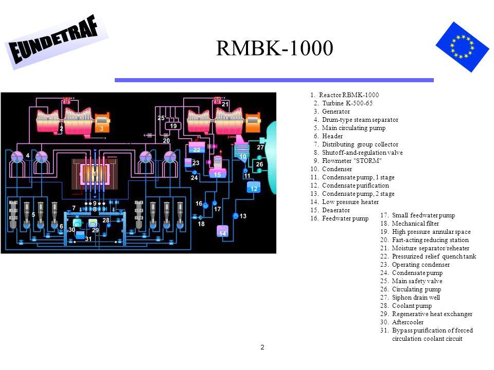 2 RMBK-1000 1. Reactor RBMK-1000 2. Turbine K-500-65 3.