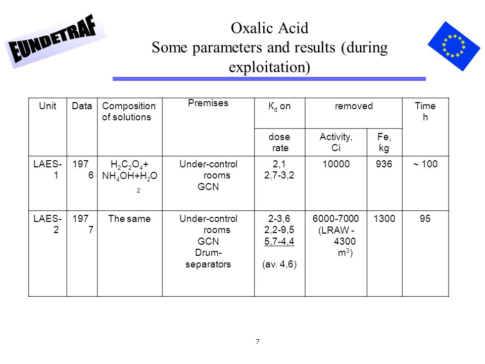 7 Oxalic Acid Some parameters and results (during exploitation) UnitDataComposition of solutions Premises К d onremovedTime h dose rate Activity, Ci Fe, kg LAES- 1 197 6 Н 2 С 2 О 4 + NН 4 ОН+Н 2 О 2 Under-control rooms GCN 2,1 2,7-3,2 10000936~ 100 LAES- 2 197 7 The sameUnder-control rooms GCN Drum- separators 2-3,6 2,2-9,5 5,7-4,4 (av.