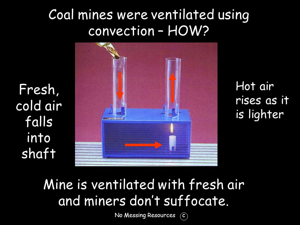 No Messing Resources c Coal mines were ventilated using convection – HOW.
