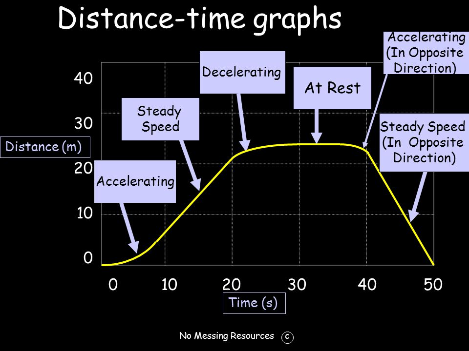 No Messing Resources c Distance-time graphs 40 30 20 10 0 10 20 30 40 50 Distance (m) Time (s) 0 Accelerating Steady Speed At Rest Decelerating Accelerating (In Opposite Direction) Steady Speed (In Opposite Direction)