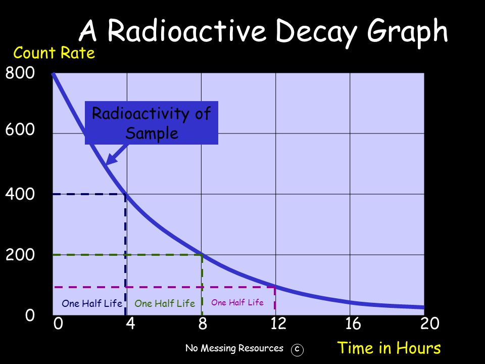 No Messing Resources c A Radioactive Decay Graph 0 4 8 12 16 20 800 600 400 200 0 Count Rate Time in Hours One Half Life Radioactivity of Sample
