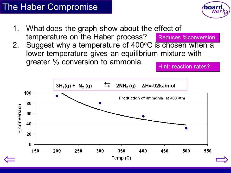 1.What does the graph show about the effect of temperature on the Haber process? 2.Suggest why a temperature of 400 o C is chosen when a lower tempera