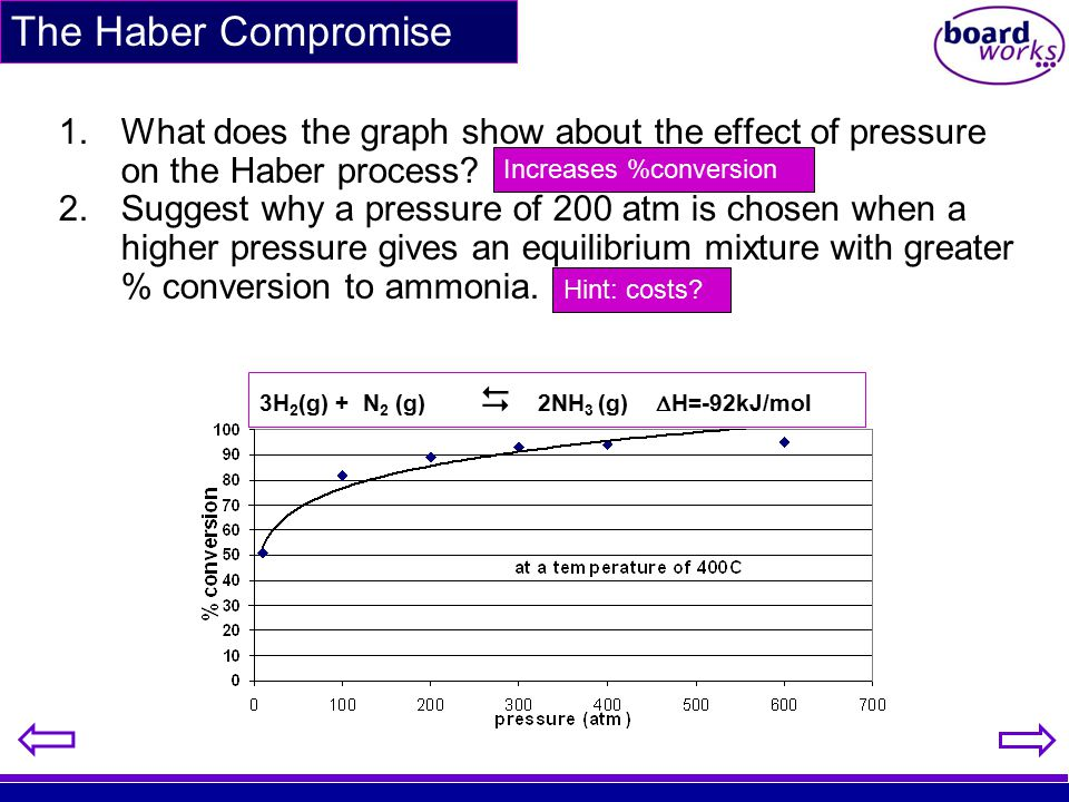 1.What does the graph show about the effect of pressure on the Haber process? 2.Suggest why a pressure of 200 atm is chosen when a higher pressure giv