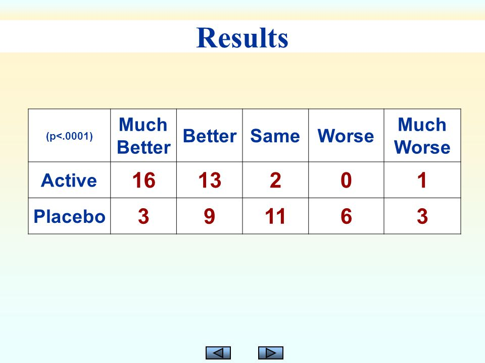 Results (p<.0001) Much Better BetterSameWorse Much Worse Active 1613201 Placebo 391163
