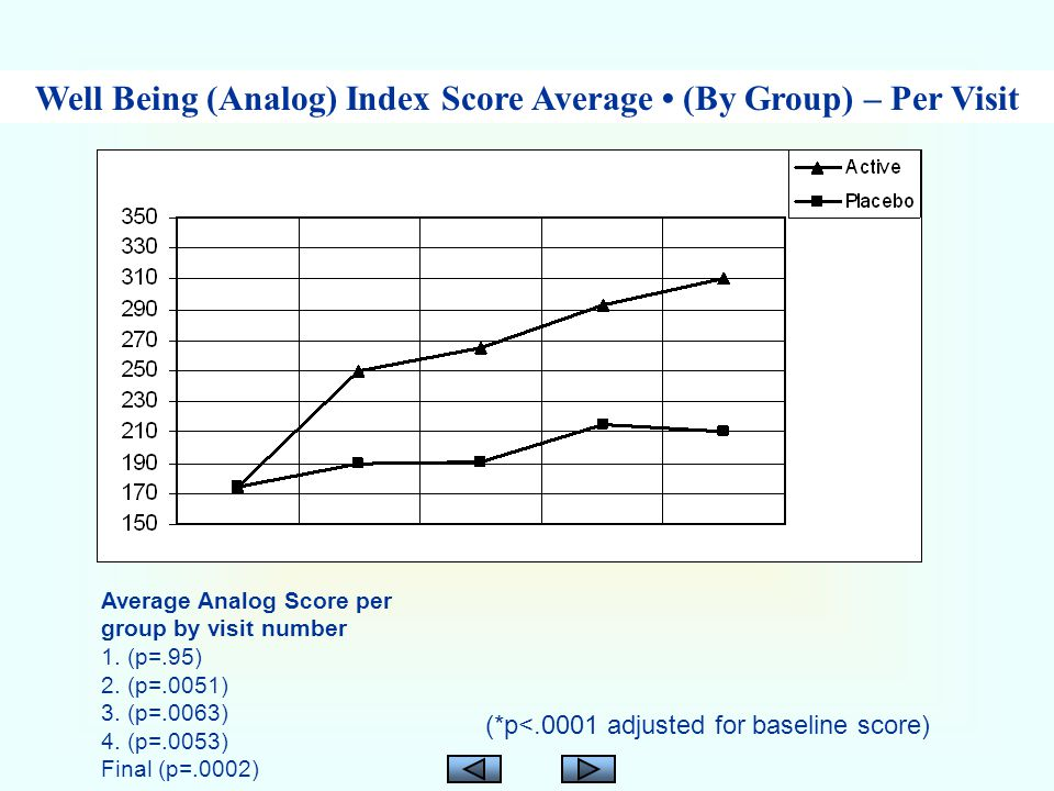 Average Analog Score per group by visit number 1. (p=.95) 2.