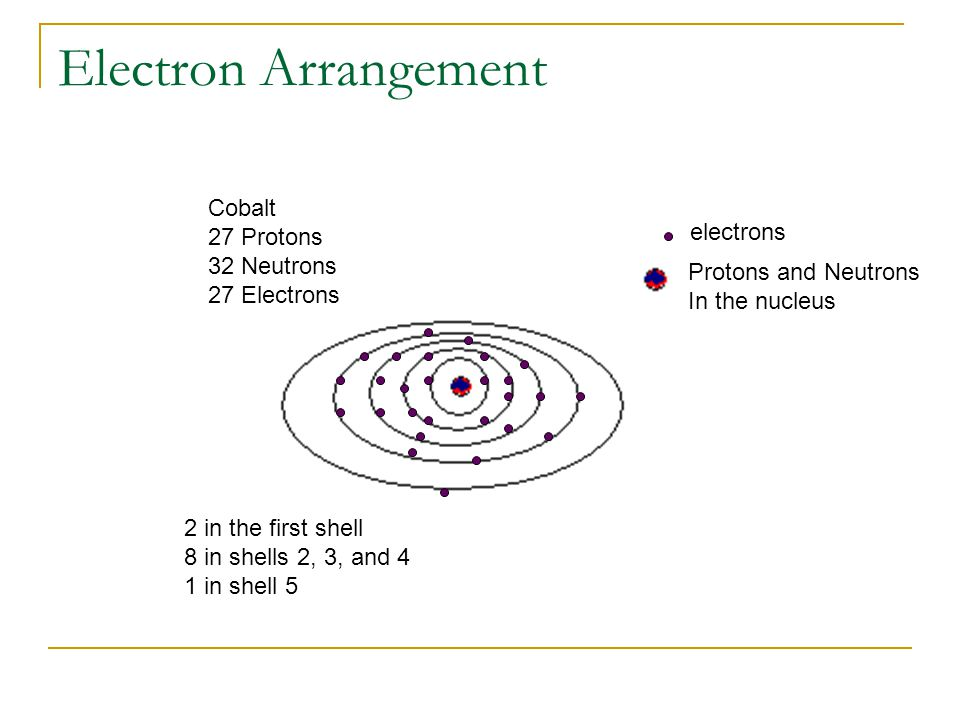 Electron Arrangement electrons Protons and Neutrons In the nucleus Cobalt 27 Protons 32 Neutrons 27 Electrons 2 in the first shell 8 in shells 2, 3, a