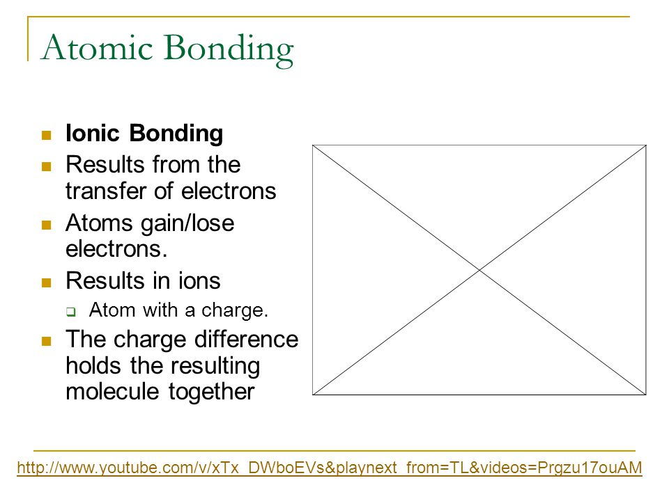 Atomic Bonding Ionic Bonding Results from the transfer of electrons Atoms gain/lose electrons. Results in ions  Atom with a charge. The charge differ