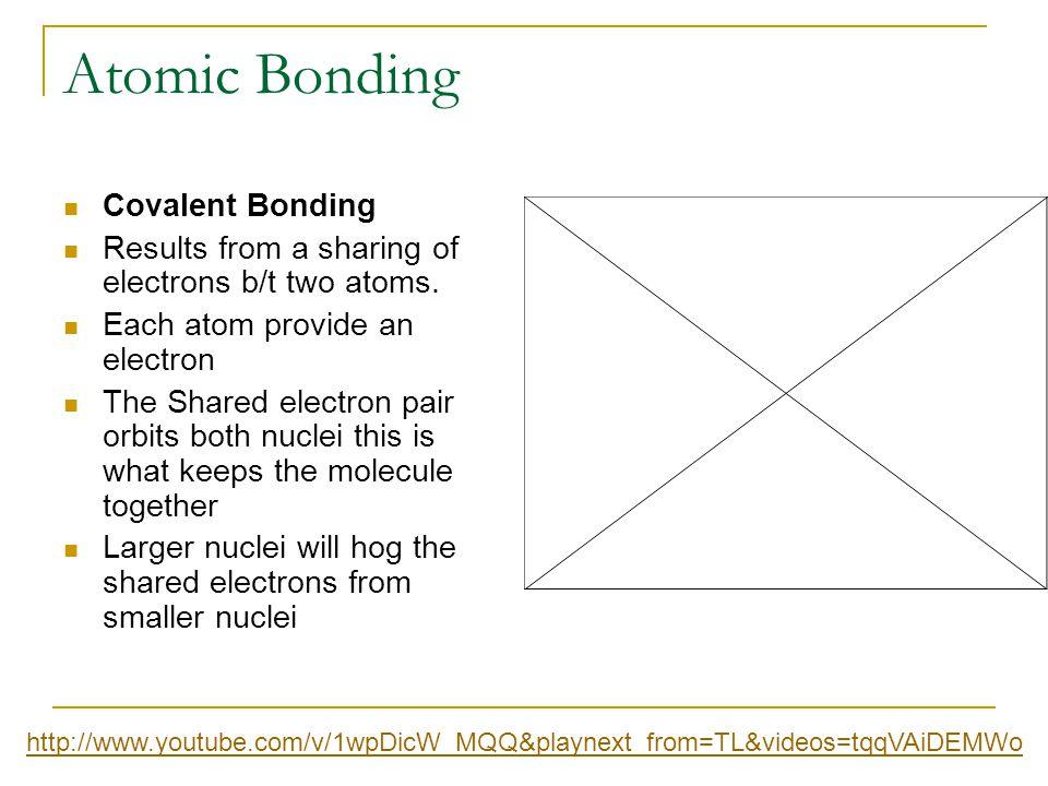 Atomic Bonding Covalent Bonding Results from a sharing of electrons b/t two atoms. Each atom provide an electron The Shared electron pair orbits both