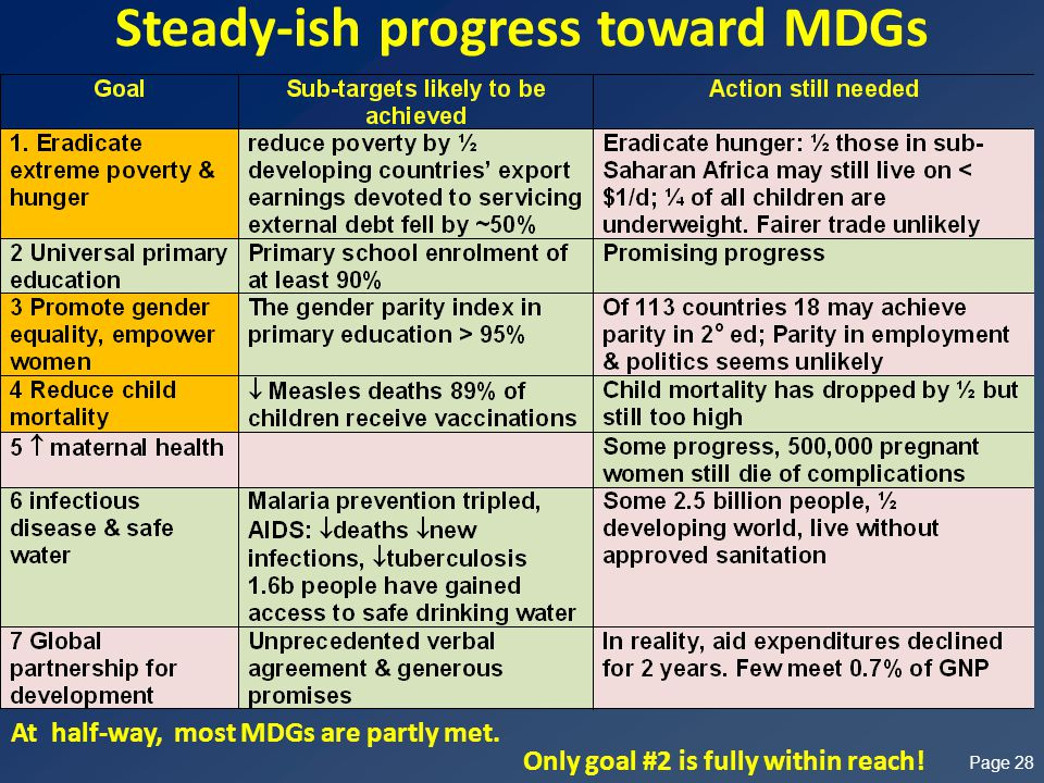 Steady-ish progress toward MDGs Page 28 Only goal #2 is fully within reach.