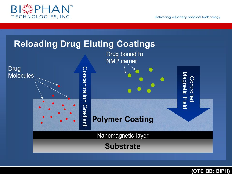 (OTC BB: BIPH) Reloading Drug Eluting Coatings Substrate Polymer Coating Concentration Gradient Controlled Magnetic Field Drug Molecules Drug bound to NMP carrier Nanomagnetic layer
