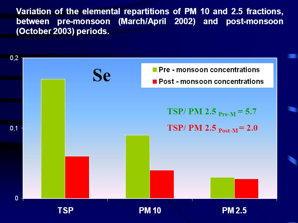 Variation of the elemental repartitions of PM 10 and 2.5 fractions, between pre-monsoon (March/April 2002) and post-monsoon (October 2003) periods.