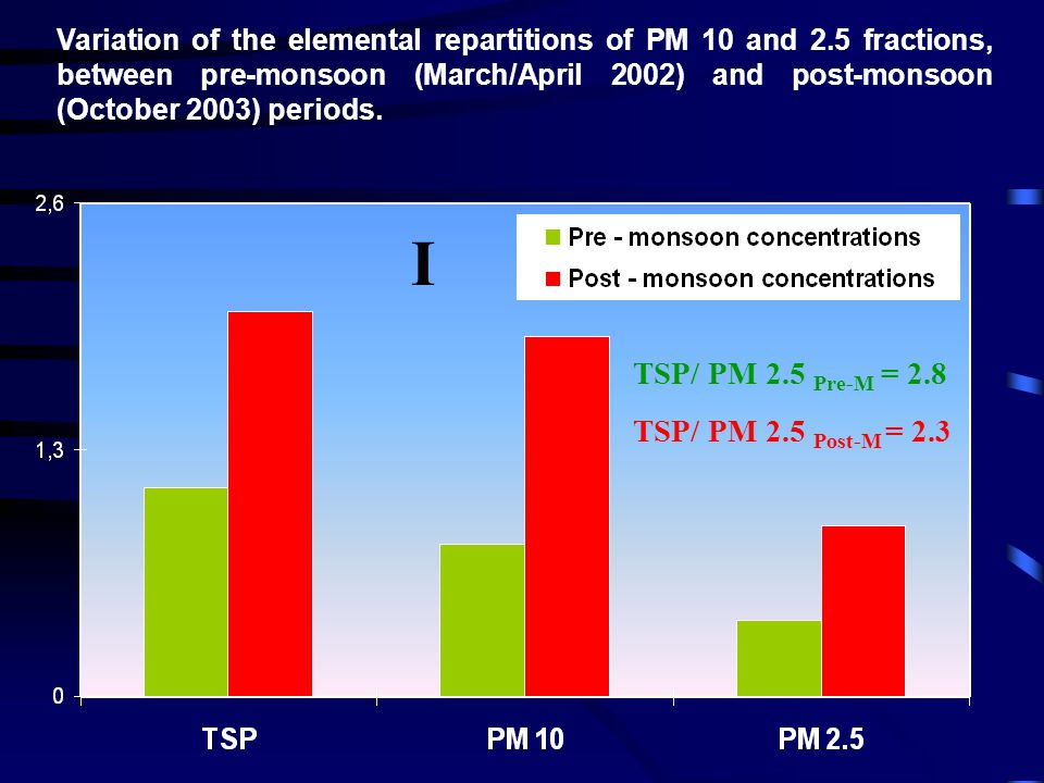 Variation of the elemental repartitions of PM 10 and 2.5 fractions, between pre-monsoon (March/April 2002) and post-monsoon (October 2003) periods. I