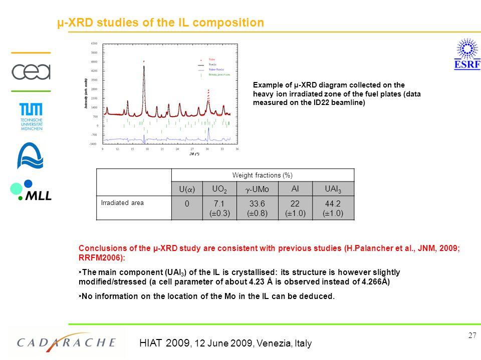 HIAT 2009, 12 June 2009, Venezia, Italy 27 µ-XRD studies of the IL composition Weight fractions (%) U(  ) UO 2  -UMo AlUAl 3 Irradiated area 07.1 (±0.3) 33.6 (±0.8) 22 (±1.0) 44.2 (±1.0) Example of µ-XRD diagram collected on the heavy ion irradiated zone of the fuel plates (data measured on the ID22 beamline) Conclusions of the µ-XRD study are consistent with previous studies (H.Palancher et al., JNM, 2009; RRFM2006): The main component (UAl 3 ) of the IL is crystallised: its structure is however slightly modified/stressed (a cell parameter of about 4.23 Å is observed instead of 4.266Å) No information on the location of the Mo in the IL can be deduced.