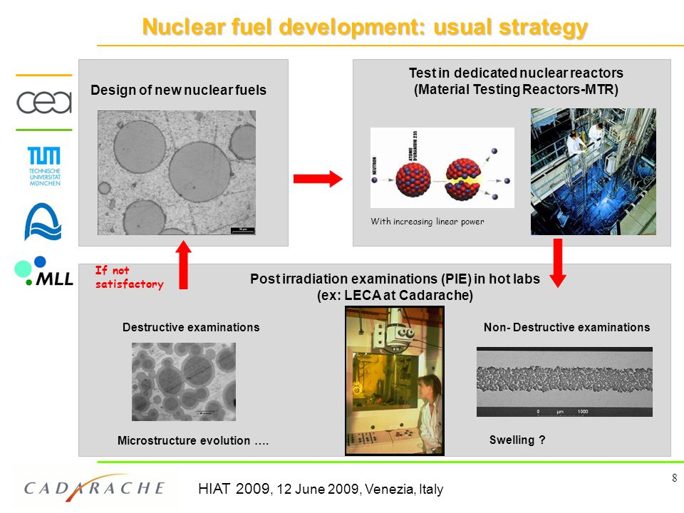 HIAT 2009, 12 June 2009, Venezia, Italy 8 Nuclear fuel development: usual strategy Post irradiation examinations (PIE) in hot labs (ex: LECA at Cadarache) Test in dedicated nuclear reactors (Material Testing Reactors-MTR) Design of new nuclear fuels Microstructure evolution ….