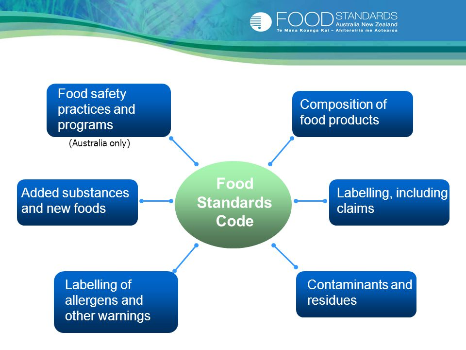 Food safety practices and programs Food Standards Code Labelling, including claims Contaminants and residues Added substances and new foods Compositio