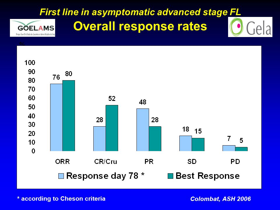 First line in asymptomatic advanced stage FL Overall response rates % * according to Cheson criteria Colombat, ASH 2006