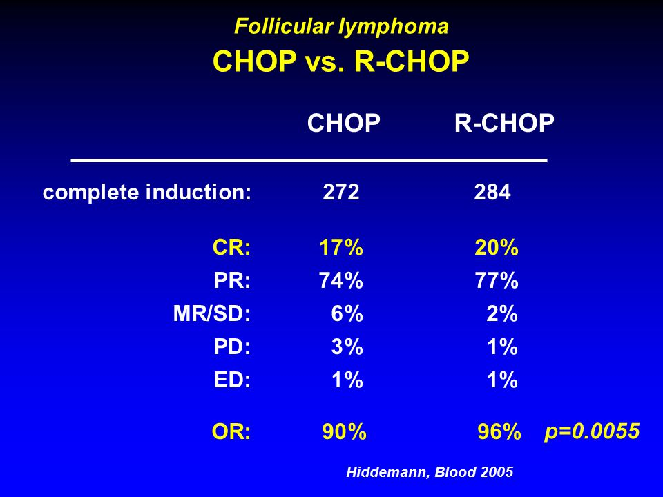 Follicular lymphoma CHOP vs.