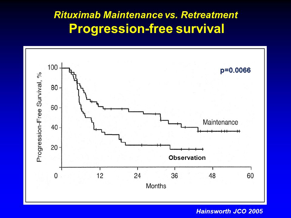 Hainsworth JCO 2005 p=0.0066 Rituximab Maintenance vs.