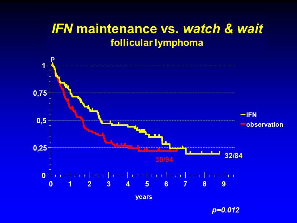 IFN versus Beobachtung progessionsfreies Überleben nach initialer Therapie 0123456789 years 0 0,25 0,5 0,75 1 p IFN observation p=0.012 32/84 30/94 IFN maintenance vs.
