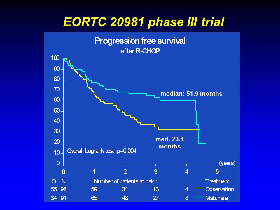med. 23.1 months median: 51.9 months EORTC 20981 phase III trial