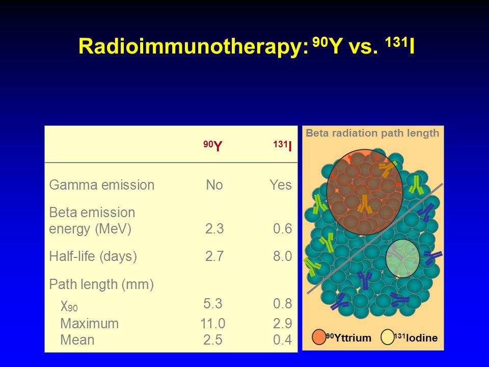 Radioimmunotherapy: 90 Y vs.