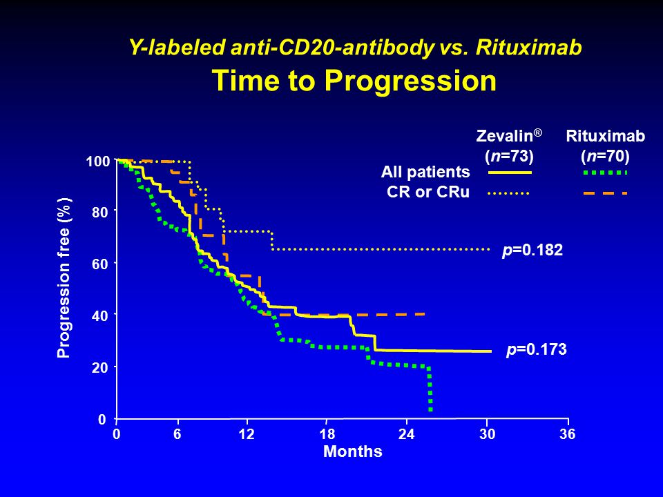 Y-labeled anti-CD20-antibody vs.