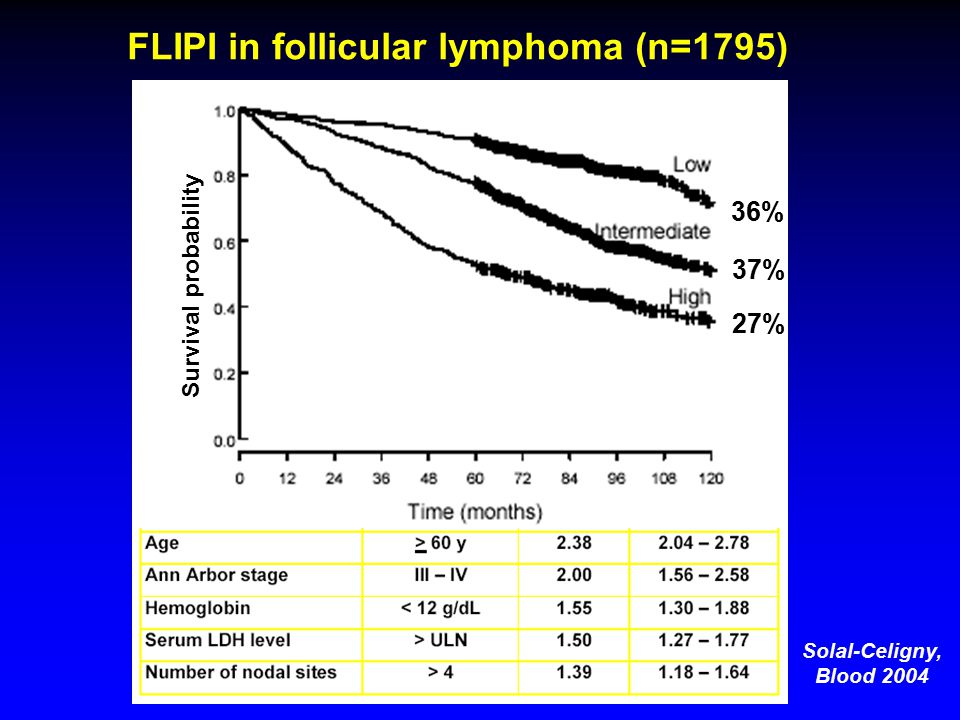 FLIPI in follicular lymphoma (n=1795) 36% 37% 27% Solal-Celigny, Blood 2004 Survival probability