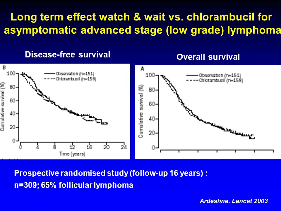 Prospective randomised study (follow-up 16 years) : n=309; 65% follicular lymphoma Overall survival Disease-free survival Long term effect watch & wait vs.