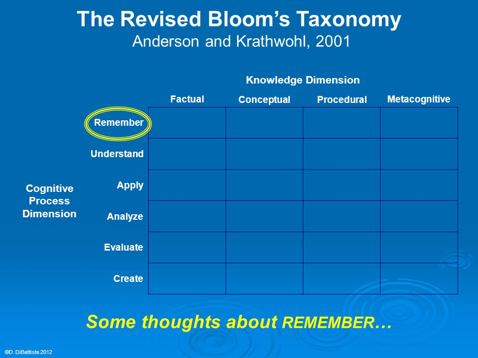 Factual Knowledge Dimension Conceptual ProceduralMetacognitive Cognitive Process Dimension Remember Understand Apply Analyze Evaluate Create The Revised Bloom's Taxonomy Anderson and Krathwohl, 2001 ©D.