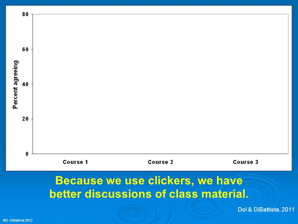 ©D.DiBattista 2012 Because we use clickers, we have better discussions of class material.