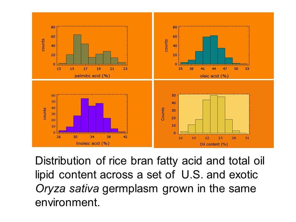 Distribution of rice bran fatty acid and total oil lipid content across a set of U.S. and exotic Oryza sativa germplasm grown in the same environment.
