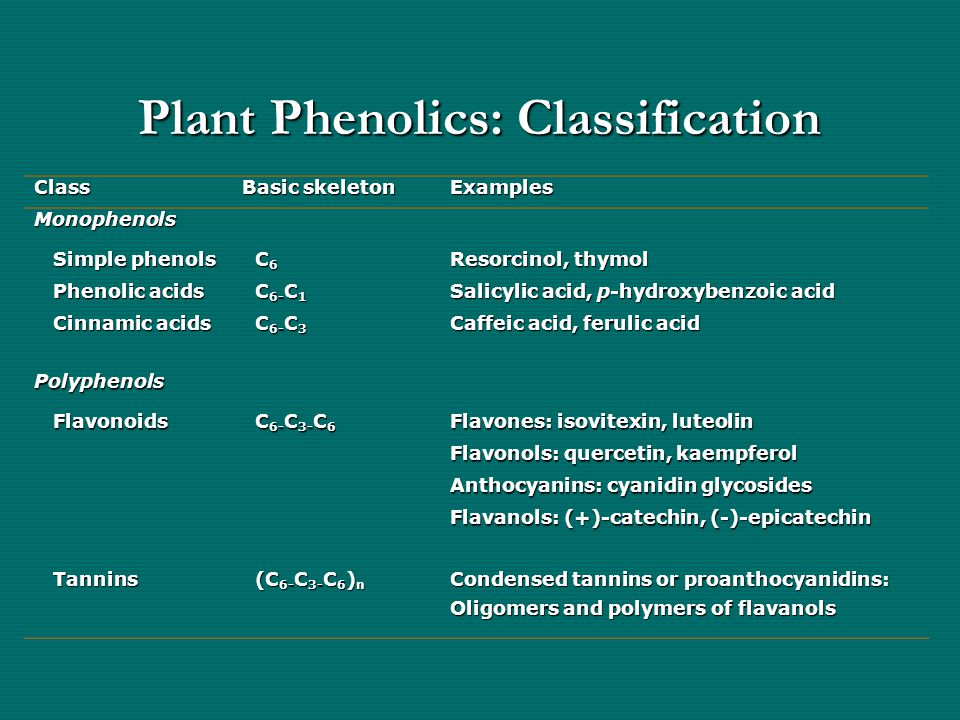 Plant Phenolics: Classification Class Basic skeleton Examples Monophenols Simple phenols Simple phenols C 6 C 6 Resorcinol, thymol Phenolic acids Phen