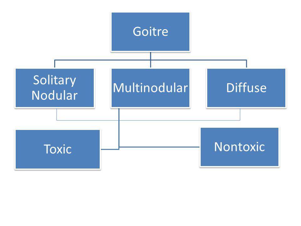 Goitre Solitary Nodular Multinodular Toxic Nontoxic Diffuse