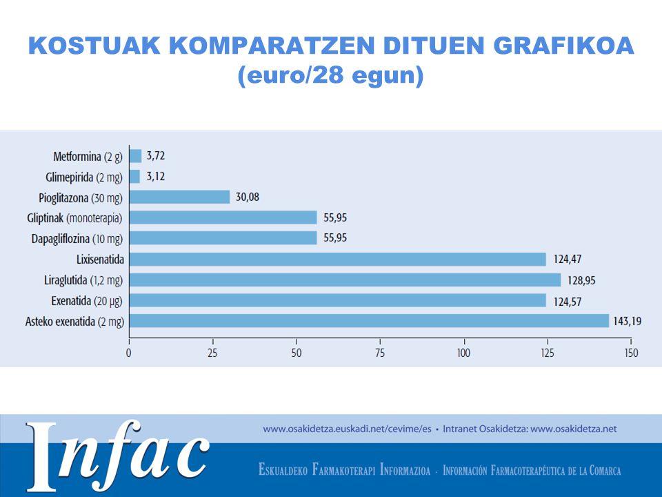 http://www.osakidetza.euskadi.net KOSTUAK KOMPARATZEN DITUEN GRAFIKOA (euro/28 egun)