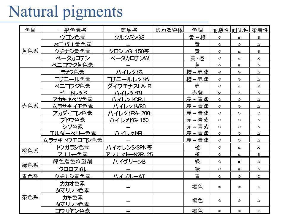 MNCT Nakagawa Lab's Natural pigments