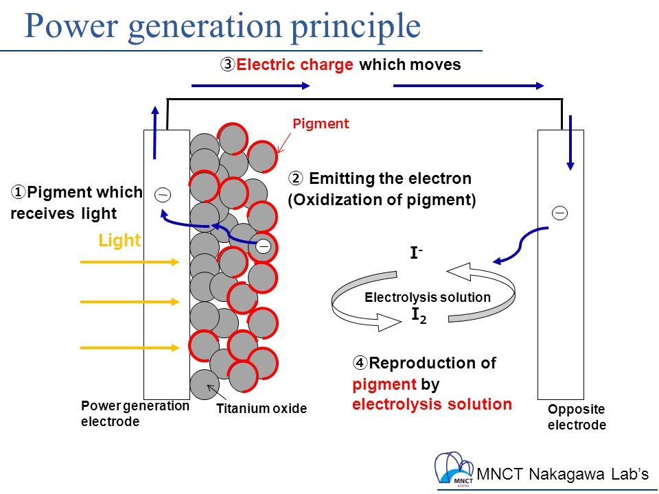 MNCT Nakagawa Lab's Power generation principle Light Pigment I-I- I2I2 Electrolysis solution Opposite electrode Power generation electrode Titanium oxide ① Pigment which receives light ② Emitting the electron (Oxidization of pigment) ③ Electric charge which moves ④ Reproduction of pigment by electrolysis solution