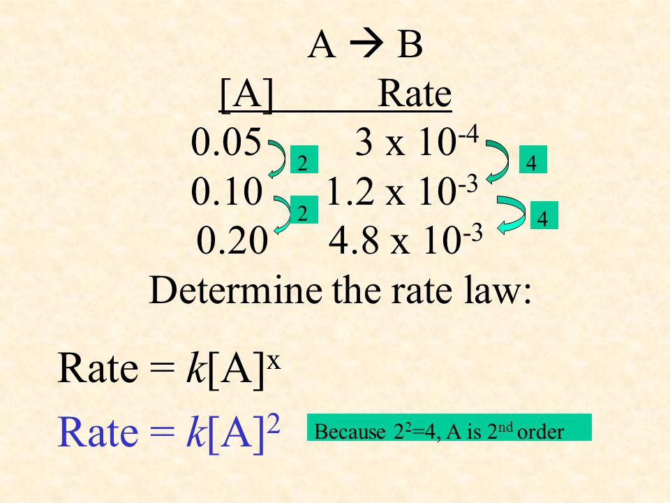 A  B [A] Rate 0.05 3 x 10 -4 0.10 1.2 x 10 -3 0.20 4.8 x 10 -3 Determine the rate law: Rate = k[A] x Rate = k[A] 2 2 2 4 4 Because 2 2 =4, A is 2 nd