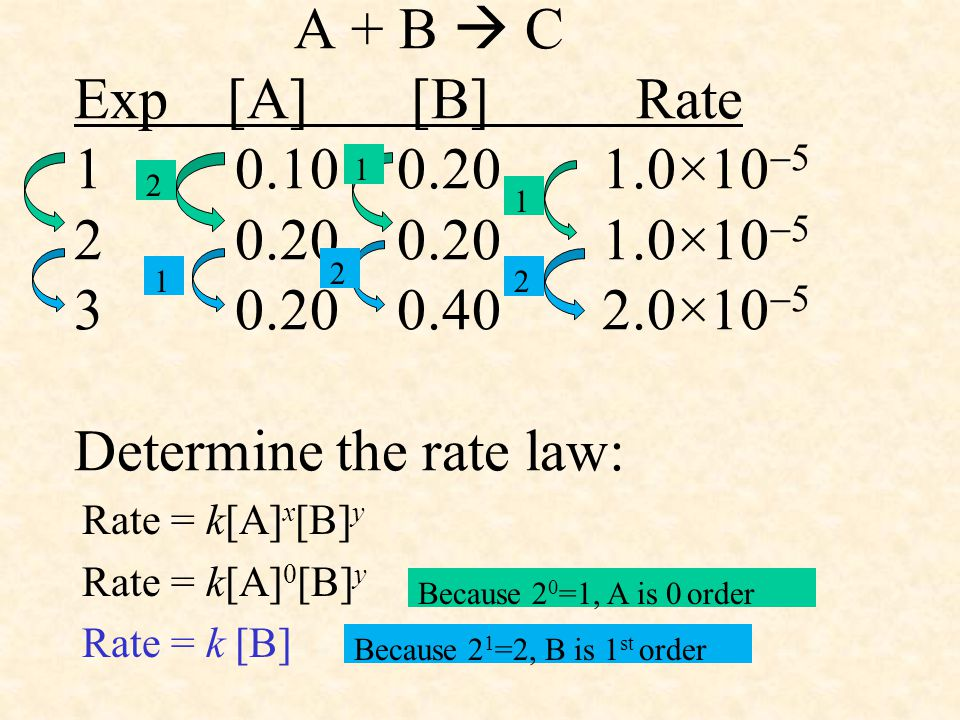 A + B  C Exp [A] [B] Rate 1 0.10 0.20 1.0×10  5 2 0.20 0.20 1.0×10  5 3 0.20 0.40 2.0×10  5 Determine the rate law: Rate = k[A] x [B] y Rate = k[A